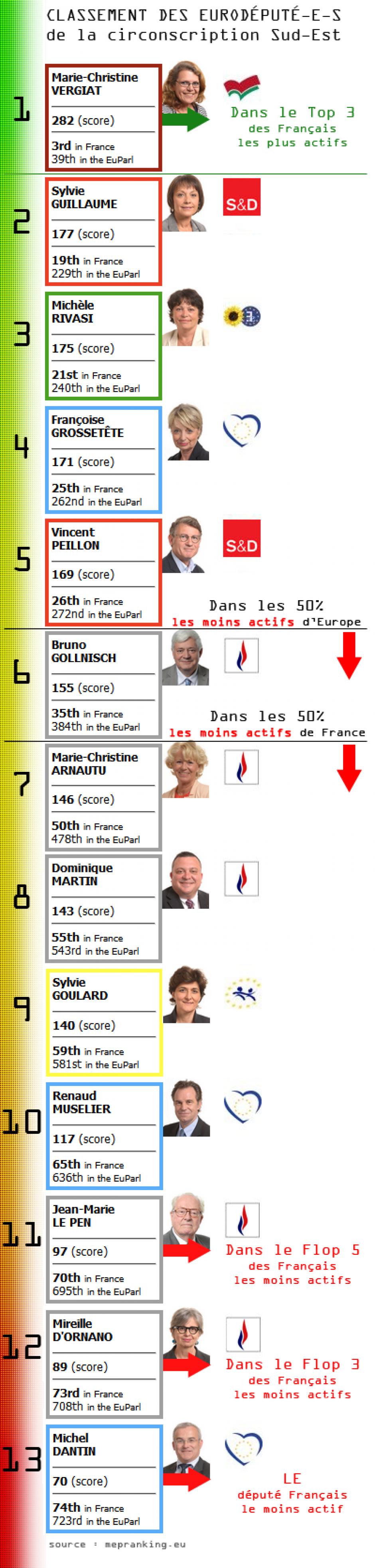 Le classement des eurodéputé-e-s de la circonscription